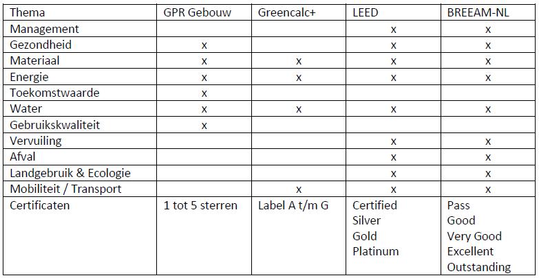 vergelijking-duurzaamheidscertificeringen